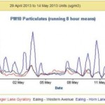 Graph showing PM10 concentrations on Horn Lane in Ealing