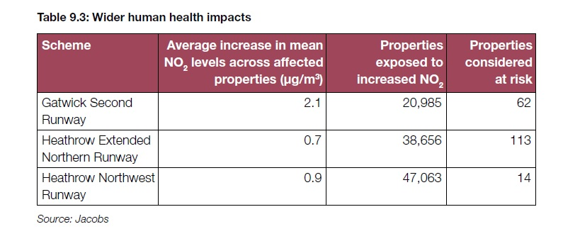 Today's report includes this table of the NO2 impacts of the three schemes