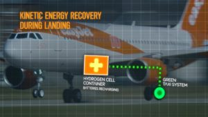 The new technology uses a fuel cell to capture energy from the aircraft's breaks when landing