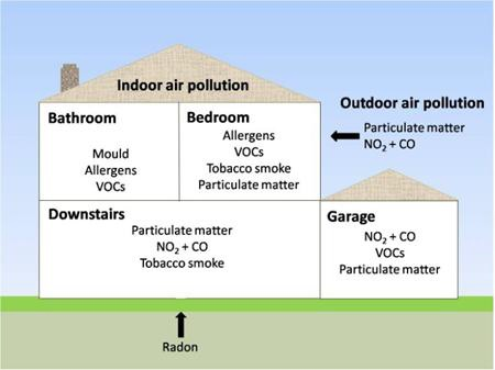 Energy Efficiency Could Worsen Household Air Quality Study Air Quality News