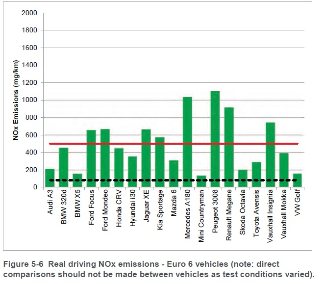 Dft Euro 6 Road Test Results Air Quality News
